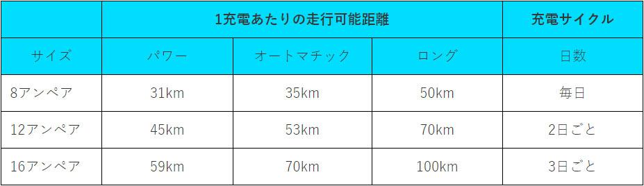 2019電動自転車バッテリー1充電での走行可能距離